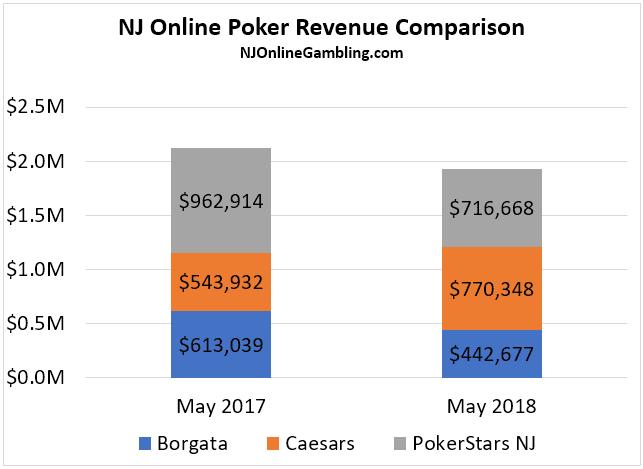 May NJ Online Poker Revenue