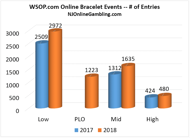 WSOP-Online-Bracelet-Turnout