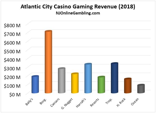 AC revenue by operator