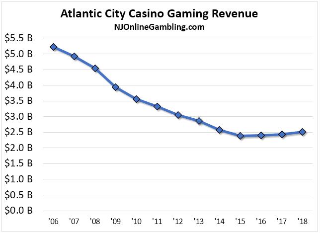 Atlantic City Revenue