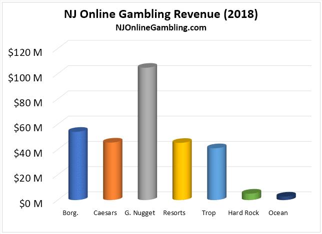 NJ iGaming Revenue Operator