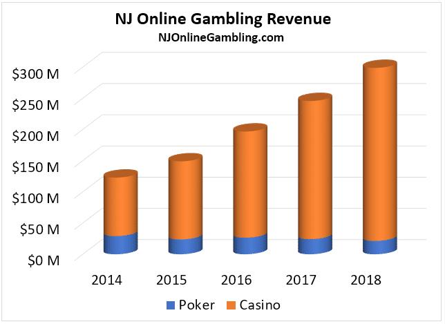 NJ iGaming Revenue