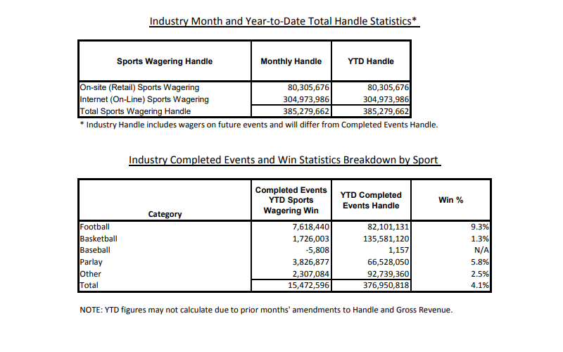 January 2019 sports stats