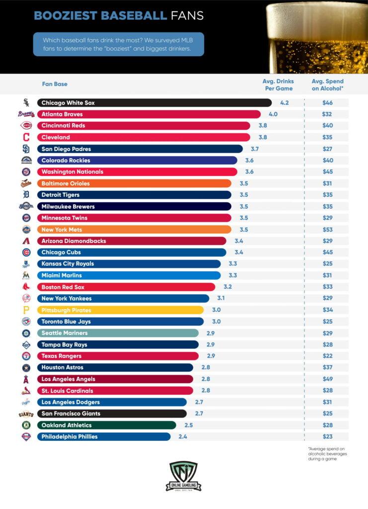 Booziest MLB Fans Rankings